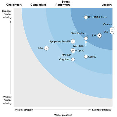 forrester-retail-planning-wave-2020-800px